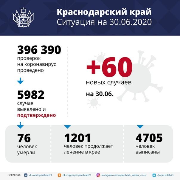 На Кубани подтверждено 60 случаев заболевания коронавирусом⠀Инфекция выявлена...