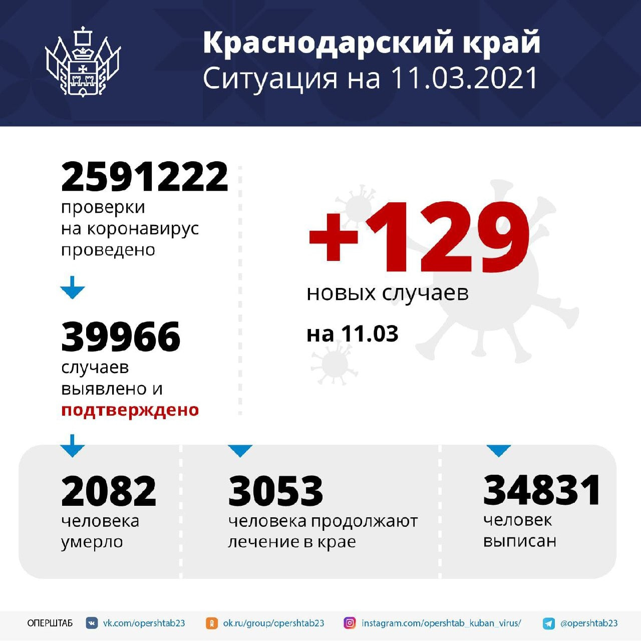 На Кубани зарегистрировали 129 случаев заболевания коронавирусом⠀За минувшие...